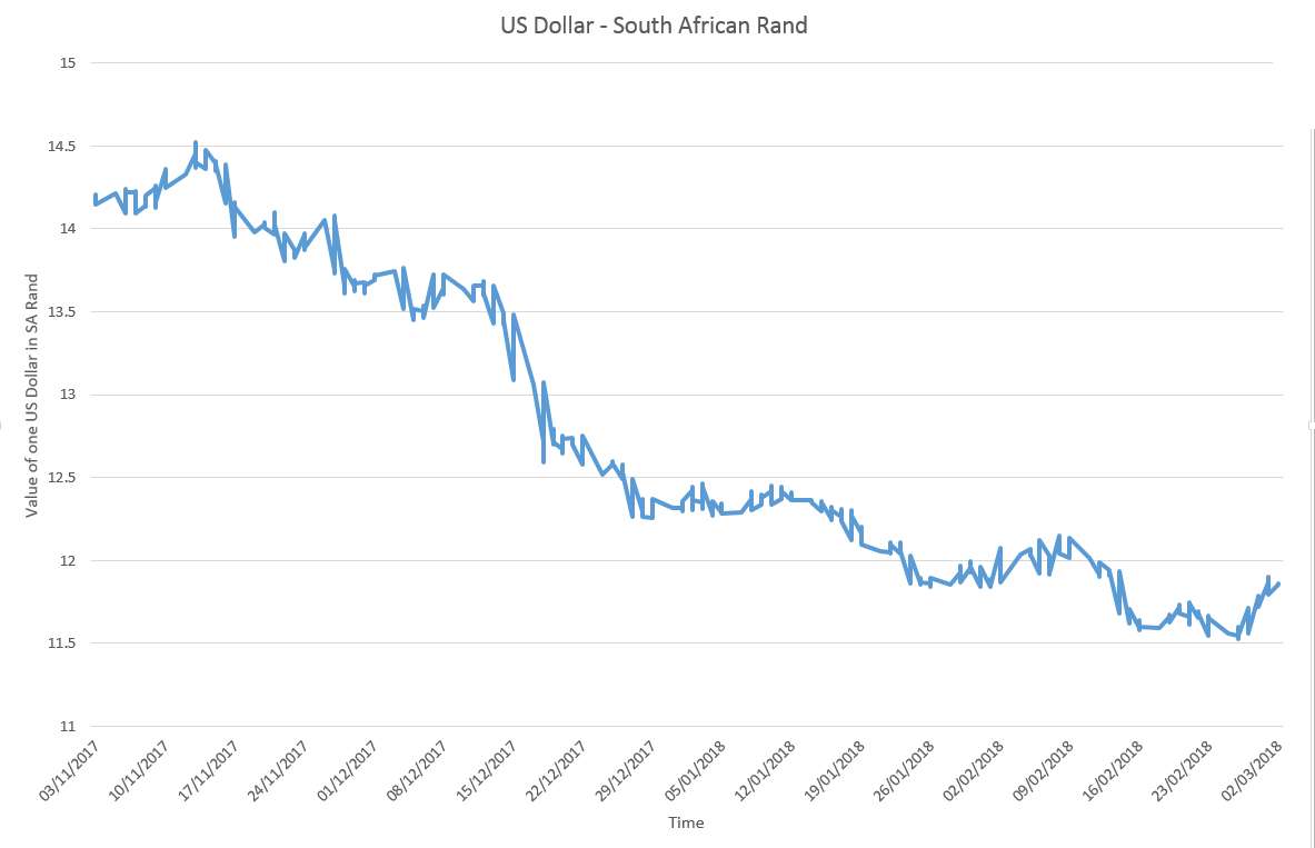 Rand/US Dollar movement